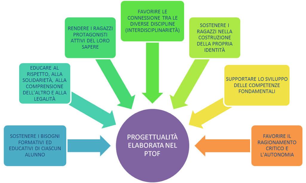 progettualita-ptof-media-pascal